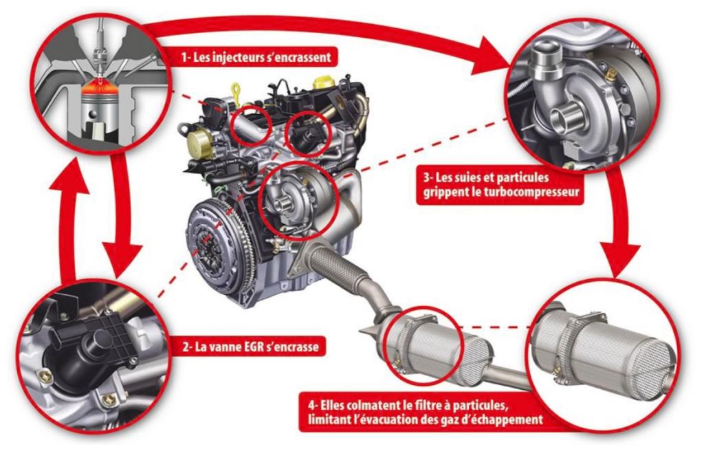 schema pollution sans rechauffeurs moteur